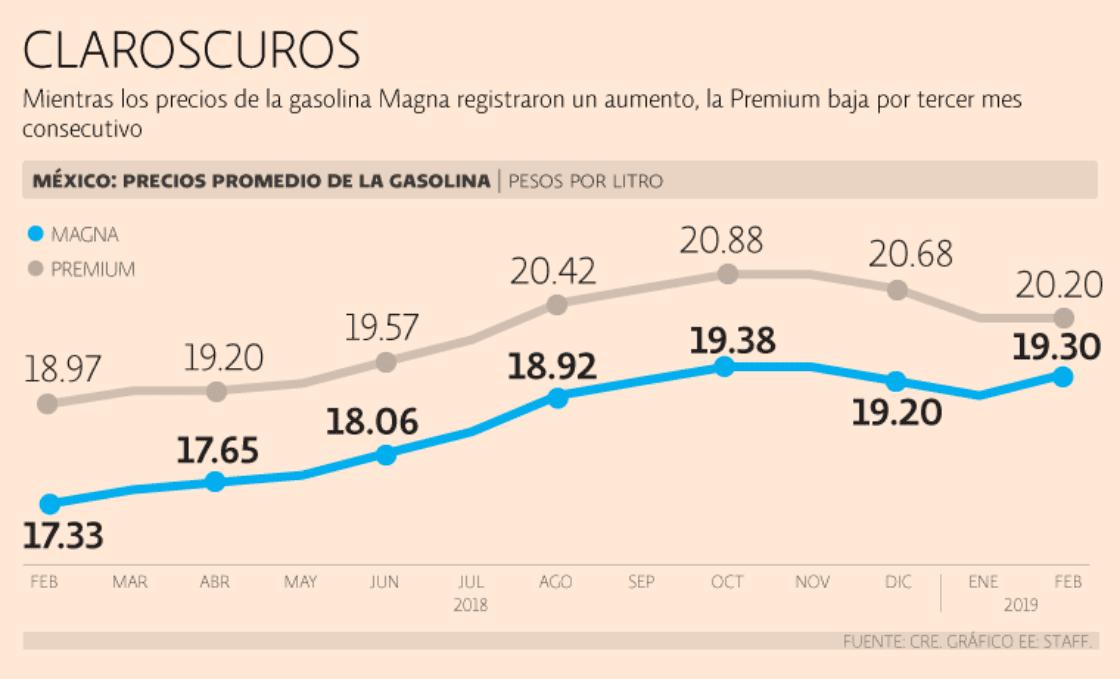 El precio del combustible rompió racha de reducciones