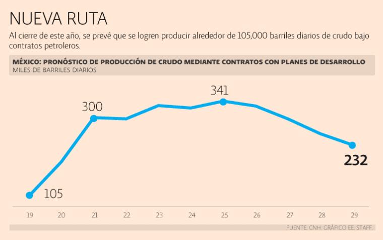 La Comisión Nacional de Hidrocarburos calcula que se llegará al 2024 con una extracción de 324,300 barriles diarios de crudo.